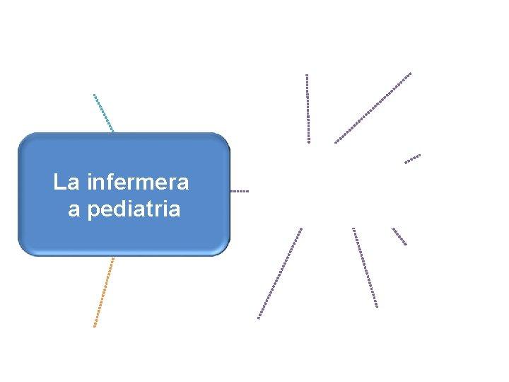 Activitats Activitat La infermera preventives Gestió i de promoció de comunitària dea la pediatria