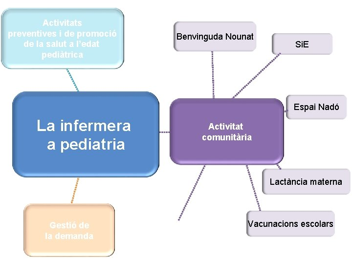 Activitats preventives i de promoció de la salut a l'edat pediàtrica Benvinguda Nounat Si.