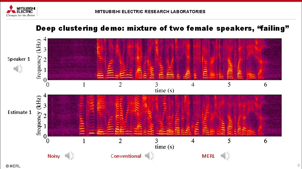 """MITSUBISHI ELECTRIC RESEARCH LABORATORIES Deep clustering demo: mixture of two female speakers, """"failing"""" Speaker"""