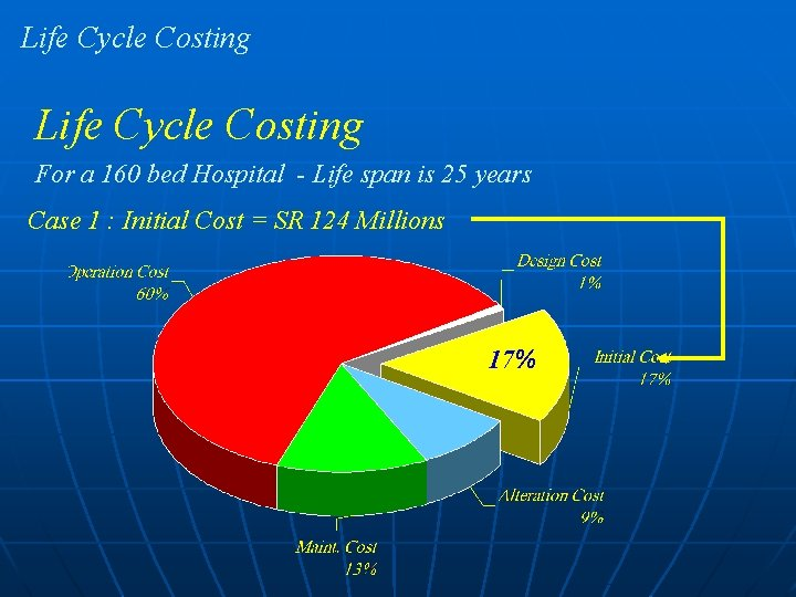 Life Cycle Costing For a 160 bed Hospital - Life span is 25 years