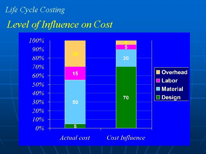 Life Cycle Costing Level of Influence on Cost