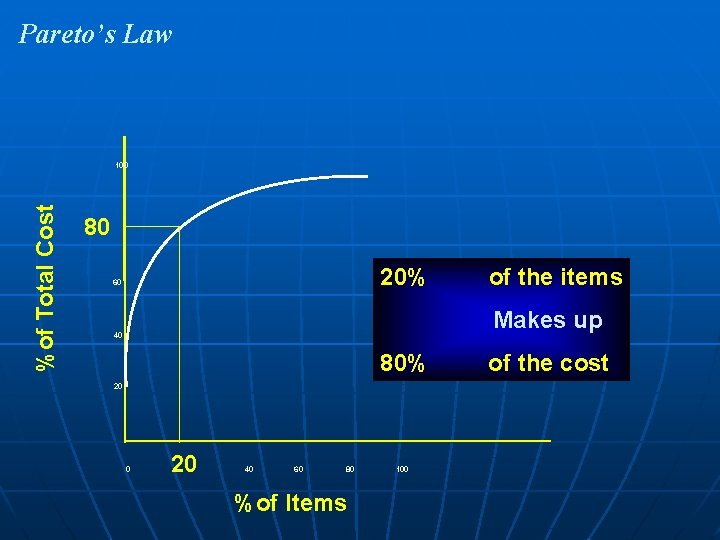 Pareto's Law %of Total Cost 100 80 20% 60 of the items Makes up