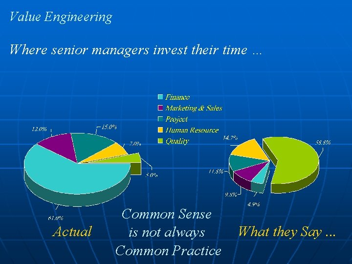 Value Engineering Where senior managers invest their time … Actual Common Sense is not