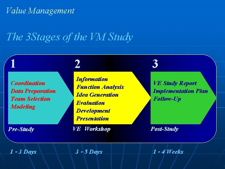 Value Management The 3 Stages of the VM Study 1 Coordination Data Preparation Team