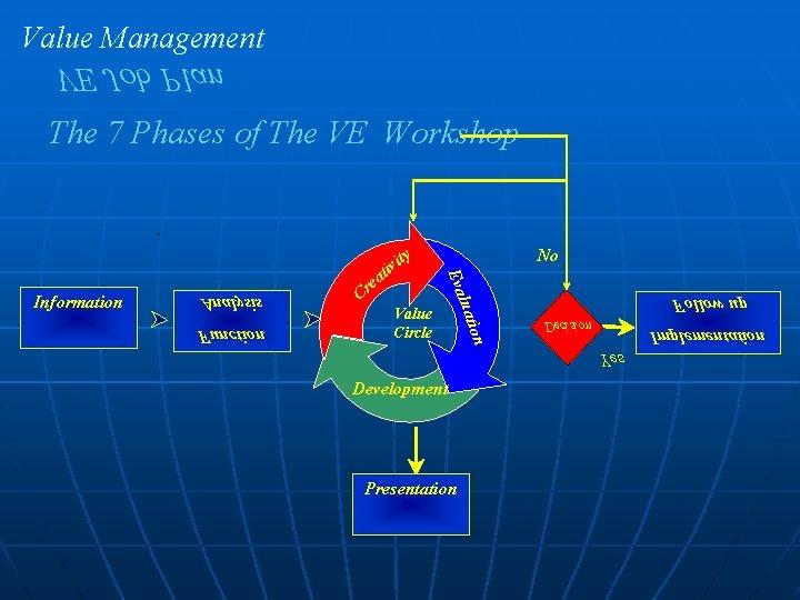 Value Management VE Job Plan The 7 Phases of The VE Workshop Value Circle