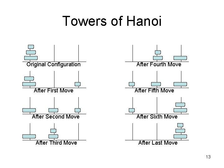Towers of Hanoi Original Configuration After First Move After Fourth Move After Fifth Move