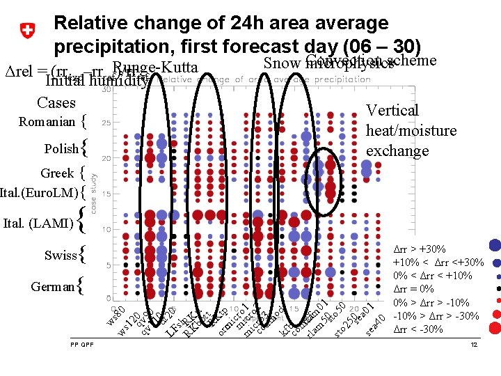 Relative change of 24 h area average precipitation, first forecast day (06 – 30)