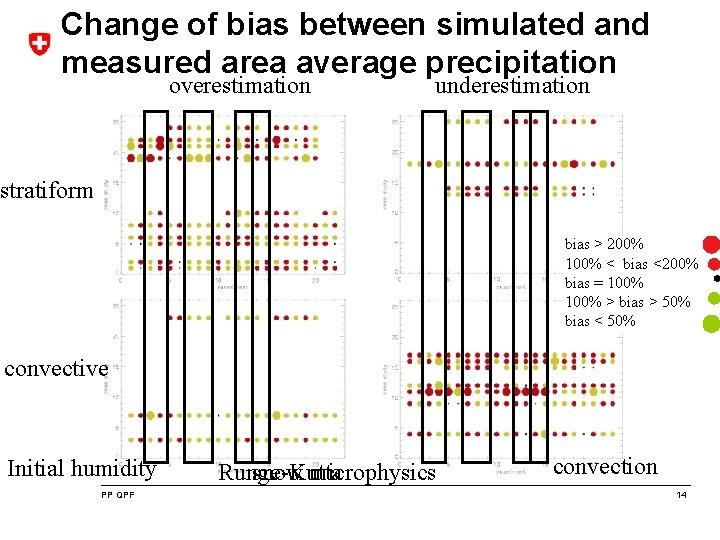 Change of bias between simulated and measured area average precipitation overestimation underestimation stratiform bias