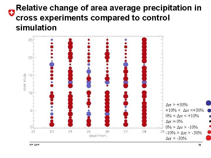 Relative change of area average precipitation in cross experiments compared to control simulation Δrr