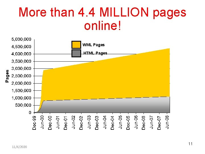 More than 4. 4 MILLION pages online! WML Pages HTML Pages 11/6/2020 11