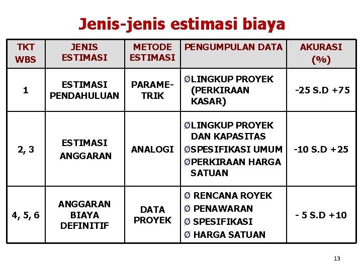 Jenis-jenis estimasi biaya TKT WBS JENIS ESTIMASI 1 ESTIMASI PENDAHULUAN 2, 3 4, 5,