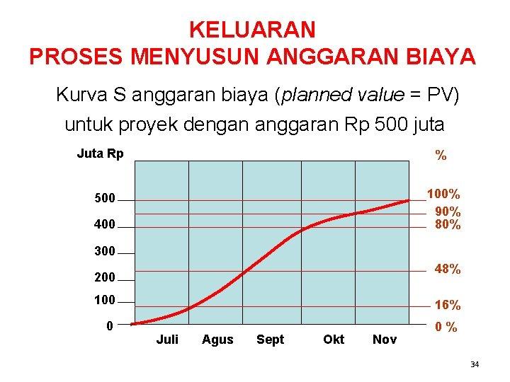KELUARAN PROSES MENYUSUN ANGGARAN BIAYA Kurva S anggaran biaya (planned value = PV) untuk