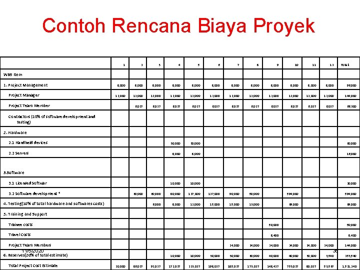 Contoh Rencana Biaya Proyek 1 WBS Item 1. Project Management Project Manager 2 3
