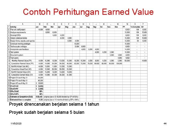 Contoh Perhitungan Earned Value Proyek direncanakan berjalan selama 1 tahun Proyek sudah berjalan selama