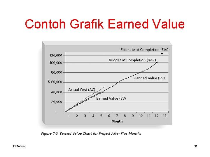 Contoh Grafik Earned Value 11/5/2020 45