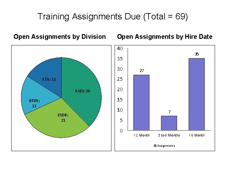 Training Assignments Due (Total = 69) Open Assignments by Division Open Assignments by Hire
