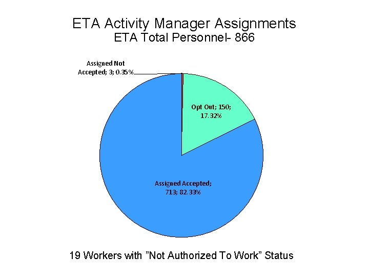 ETA Activity Manager Assignments ETA Total Personnel- 866 Assigned Not Accepted; 3; 0. 35%