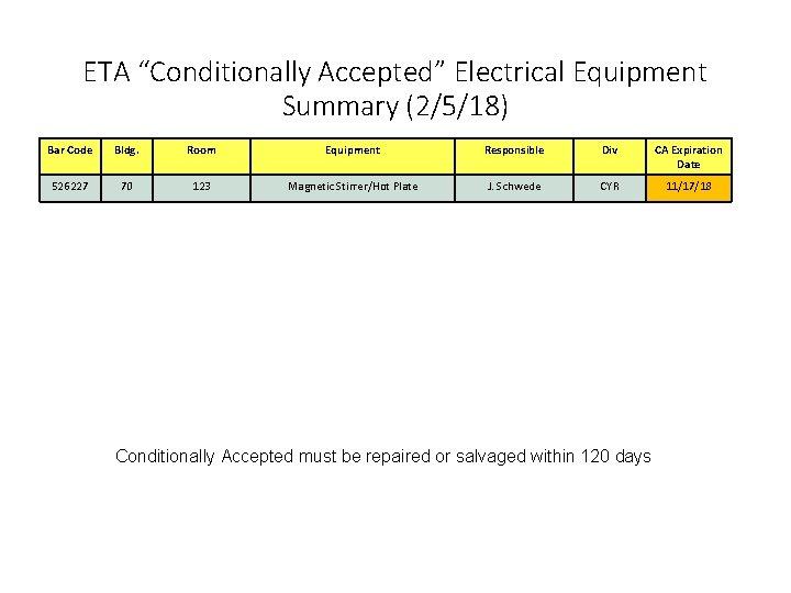 "ETA ""Conditionally Accepted"" Electrical Equipment Summary (2/5/18) Bar Code Bldg. Room Equipment Responsible Div"