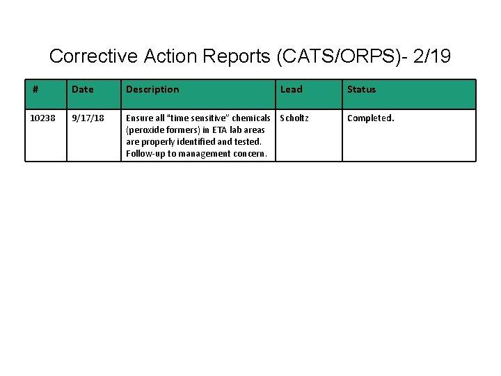 Corrective Action Reports (CATS/ORPS)- 2/19 # Date Description Lead Status 10238 9/17/18 Ensure all