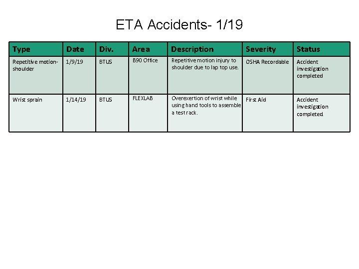 ETA Accidents- 1/19 Type Date Div. Area Description Severity Status Repetitive motionshoulder 1/9/19 BTUS