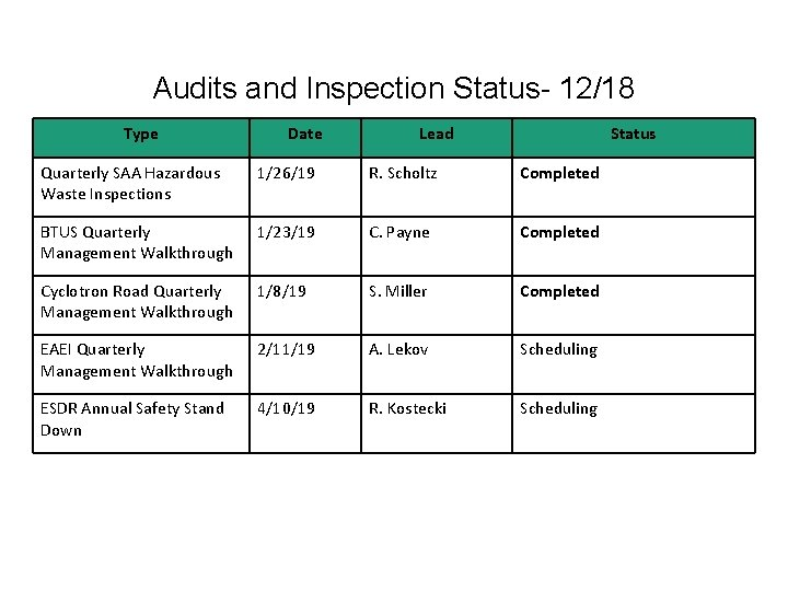 Audits and Inspection Status- 12/18 Type Date Lead Status Quarterly SAA Hazardous Waste Inspections