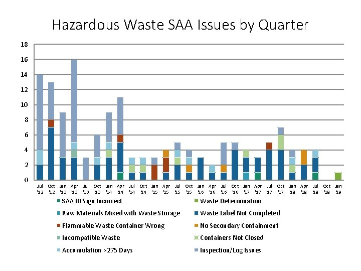 Hazardous Waste SAA Issues by Quarter 18 16 14 12 10 8 6 4