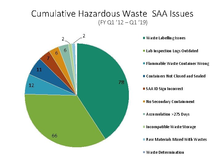 Cumulative Hazardous Waste SAA Issues (FY Q 1 ' 12 – Q 1 '