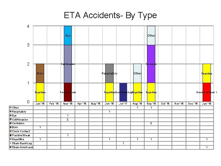 ETA Accidents- By Type 4 Eye Other Cut/Abrasion Contusion 3 2 Burn Respiratory Other