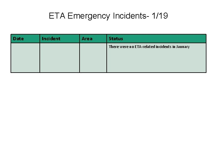 ETA Emergency Incidents- 1/19 Date Incident Area Status There were no ETA-related incidents in