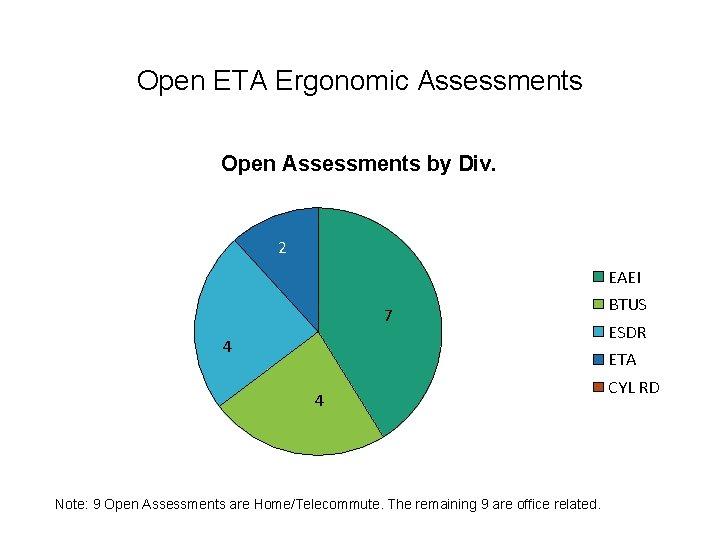 Open ETA Ergonomic Assessments Open Assessments by Div. 2 EAEI 7 4 BTUS ESDR