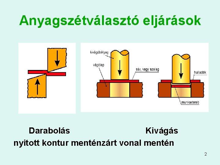 Anyagszétválasztó eljárások Darabolás Kivágás nyitott kontur menténzárt vonal mentén 2