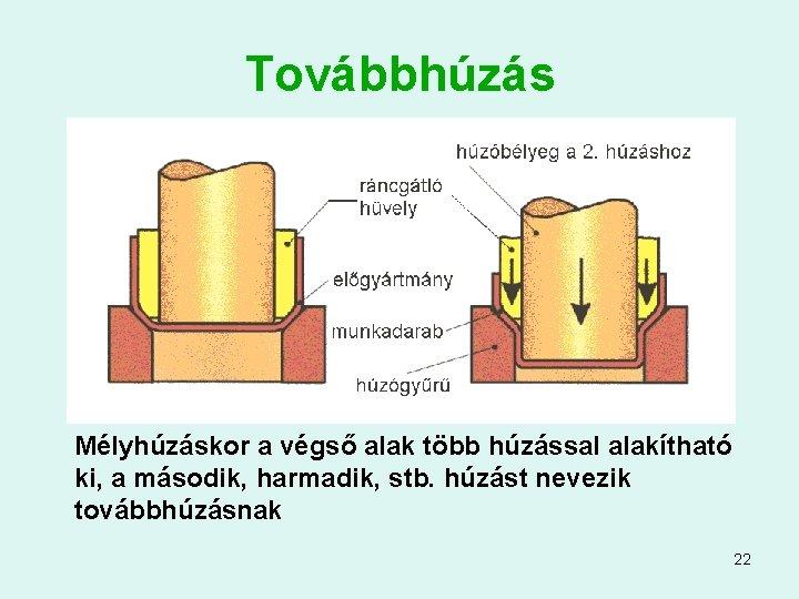 Továbbhúzás Mélyhúzáskor a végső alak több húzással alakítható ki, a második, harmadik, stb. húzást