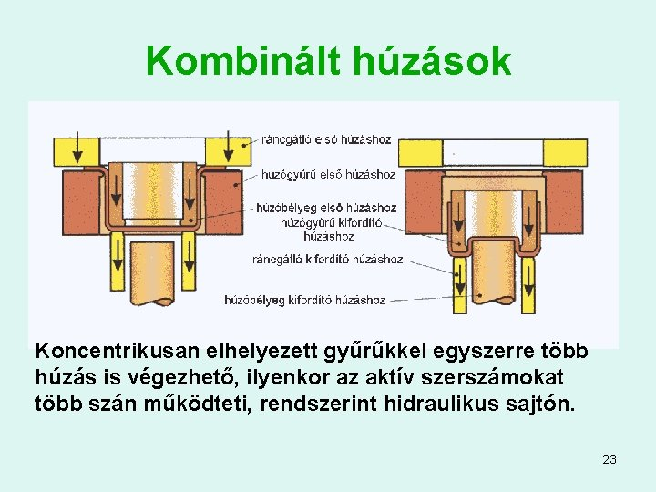 Kombinált húzások Koncentrikusan elhelyezett gyűrűkkel egyszerre több húzás is végezhető, ilyenkor az aktív szerszámokat