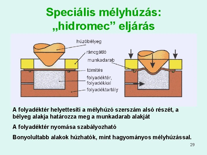 """Speciális mélyhúzás: """"hidromec"""" eljárás A folyadéktér helyettesíti a mélyhúzó szerszám alsó részét, a bélyeg"""