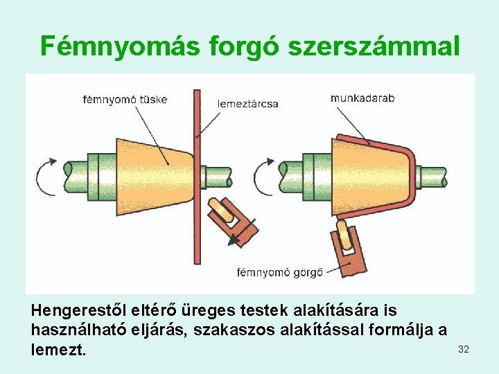 Fémnyomás forgó szerszámmal Hengerestől eltérő üreges testek alakítására is használható eljárás, szakaszos alakítással formálja