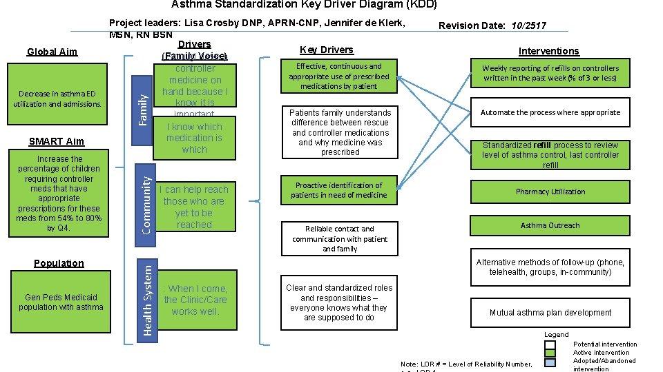 Asthma Standardization Key Driver Diagram (KDD) Population Gen Peds Medicaid population with asthma Health