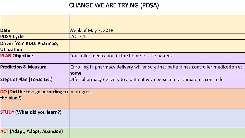 CHANGE WE ARE TRYING (PDSA) Date PDSA Cycle Driver from KDD: Pharmacy Utilization PLAN