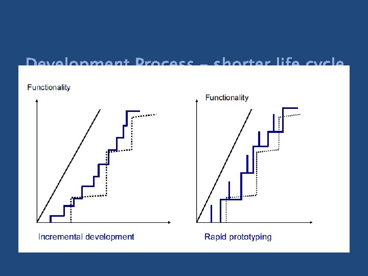 Development Process – shorter life cycle