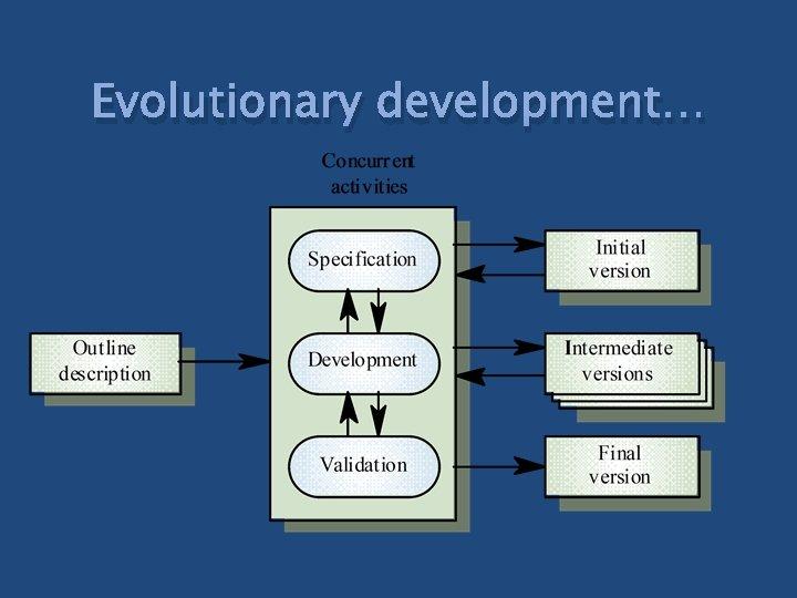 Evolutionary development…