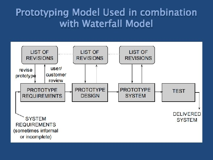 Prototyping Model Used in combination with Waterfall Model
