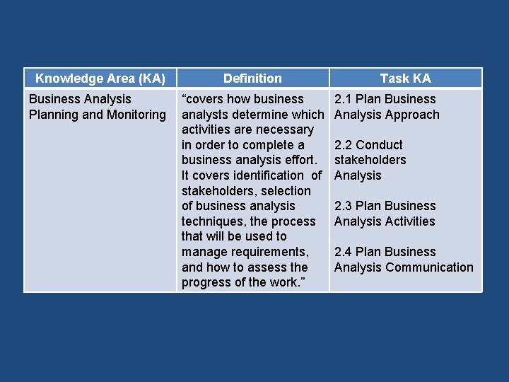 """Knowledge Area (KA) Definition Business Analysis Planning and Monitoring """"covers how business analysts determine"""