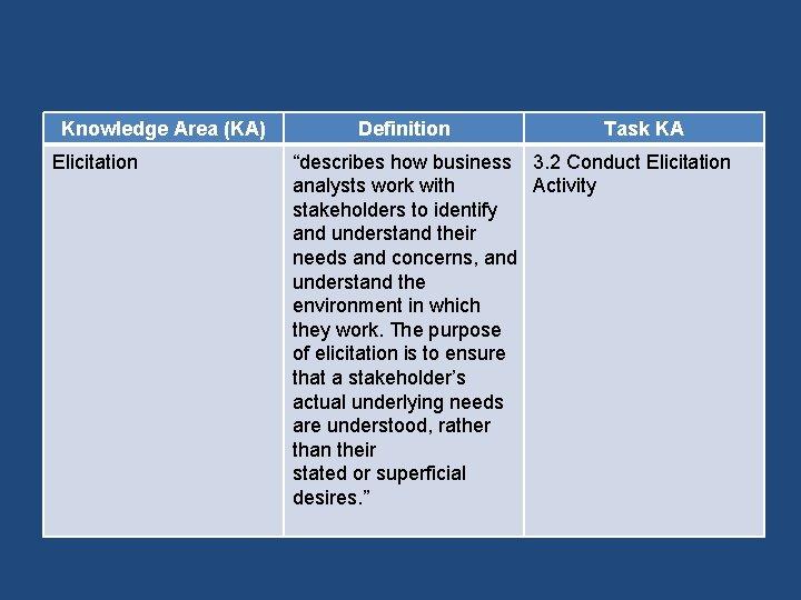 "Knowledge Area (KA) Elicitation Definition Task KA ""describes how business 3. 2 Conduct Elicitation"