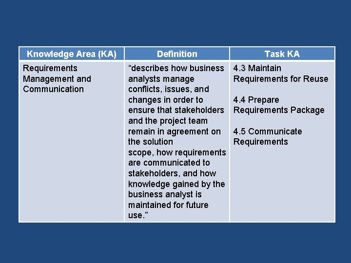 """Knowledge Area (KA) Requirements Management and Communication Definition Task KA """"describes how business analysts"""