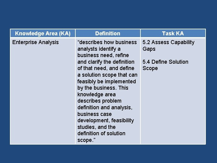 """Knowledge Area (KA) Enterprise Analysis Definition """"describes how business analysts identify a business need,"""