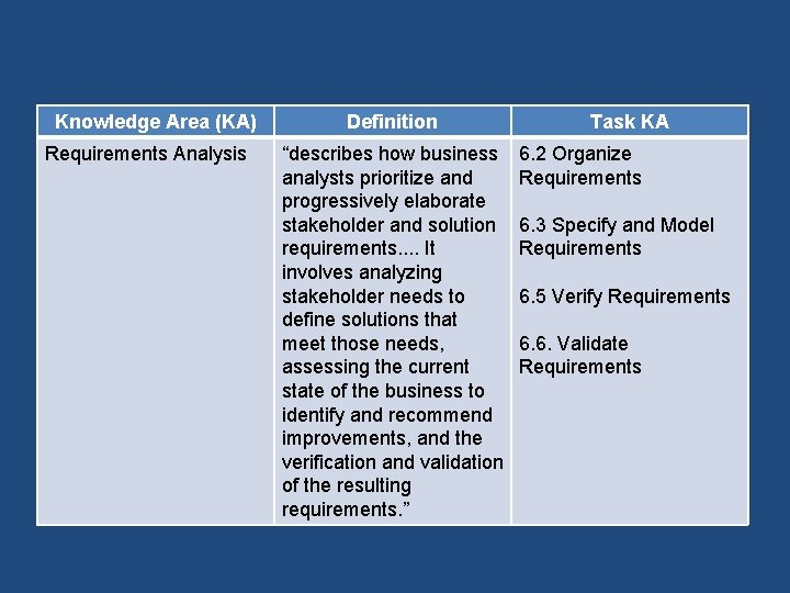 """Knowledge Area (KA) Requirements Analysis Definition """"describes how business analysts prioritize and progressively elaborate"""