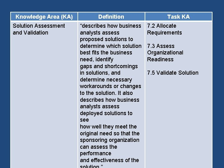 """Knowledge Area (KA) Solution Assessment and Validation Definition """"describes how business analysts assess proposed"""