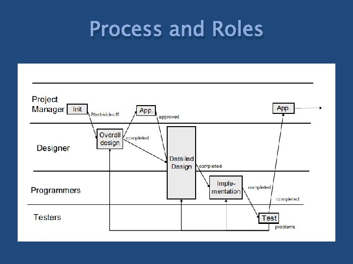 Process and Roles