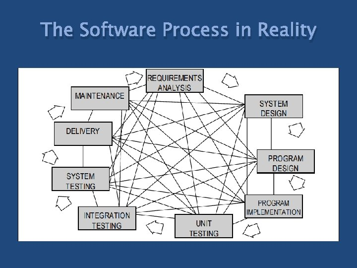 The Software Process in Reality