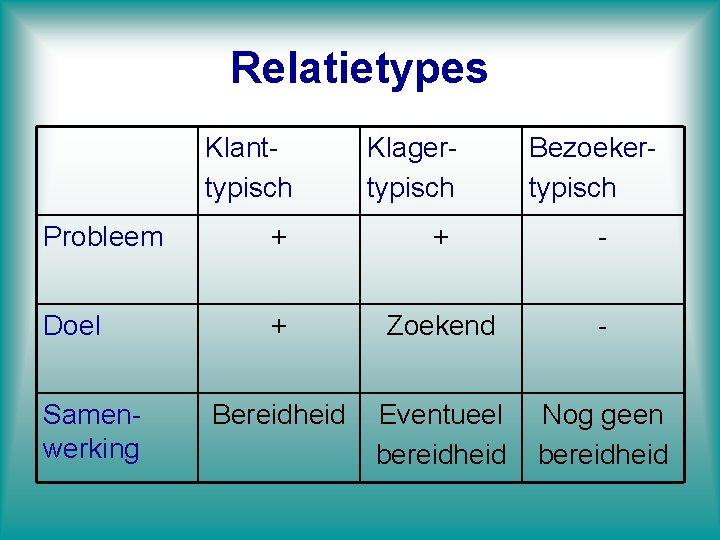 Relatietypes Klanttypisch Klagertypisch Probleem + + - Doel + Zoekend - Bereidheid Eventueel bereidheid