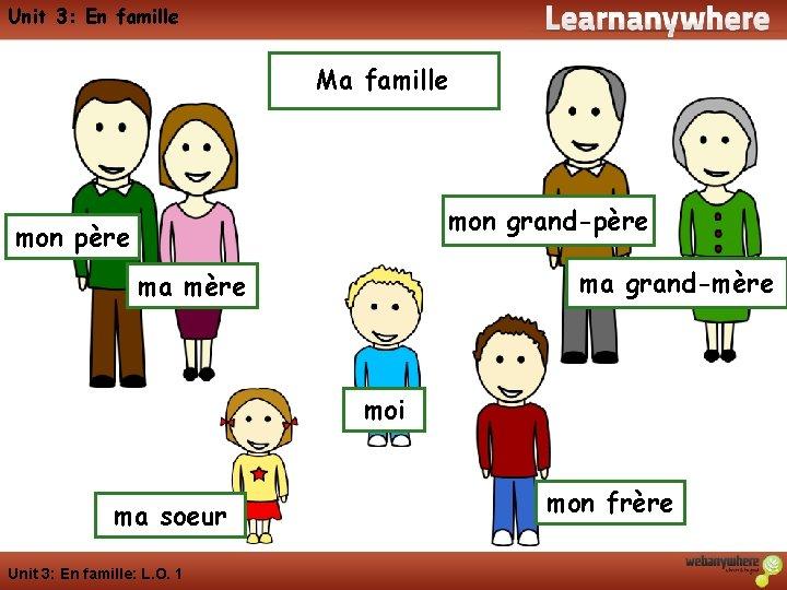 Unit 3: En famille Ma famille mon grand-père mon père ma grand-mère ma mère
